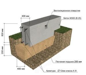 Фундамент в Туле - устройство и монтаж
